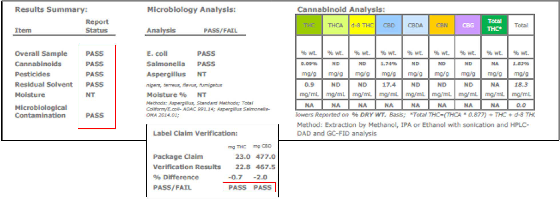 passing cannabis edibles lab tests